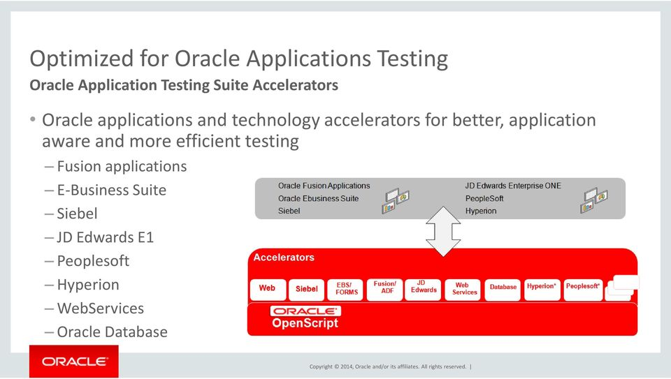 application aware and more efficient testing Fusion applications