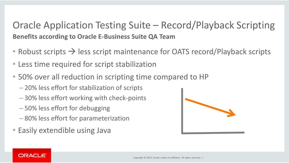 50% over all reduction in scripting time compared to HP 20% less effort for stabilization of scripts 30% less effort