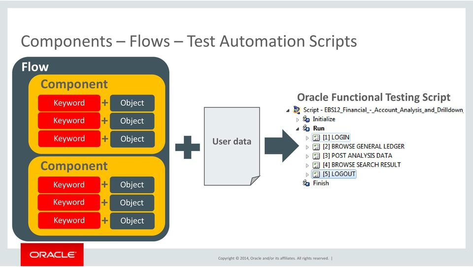 Object Object User data Oracle Functional Testing