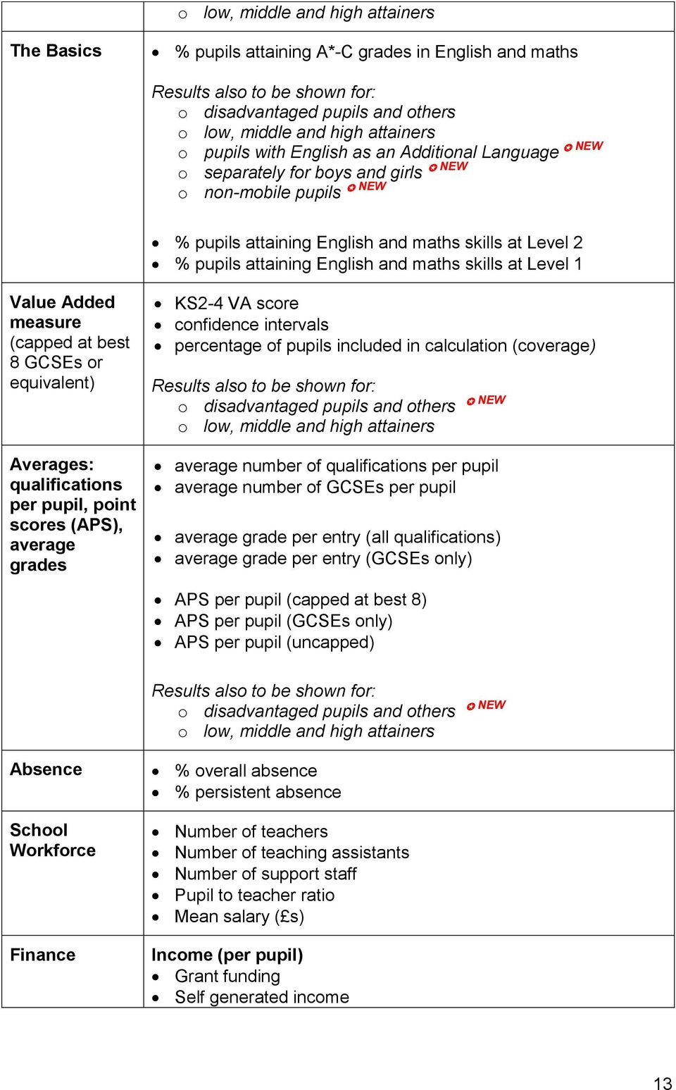 equivalent) Averages: qualifications per pupil, point scores (APS), average grades KS2-4 VA score confidence intervals percentage of pupils included in calculation (coverage) Results also to be shown