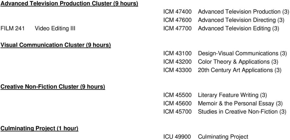 43200 Col They & Applications (3) ICM 43300 20th Century Art Applications (3) Creative Non-Fiction Cluster (9 hours) ICM 45500 Literary Feature