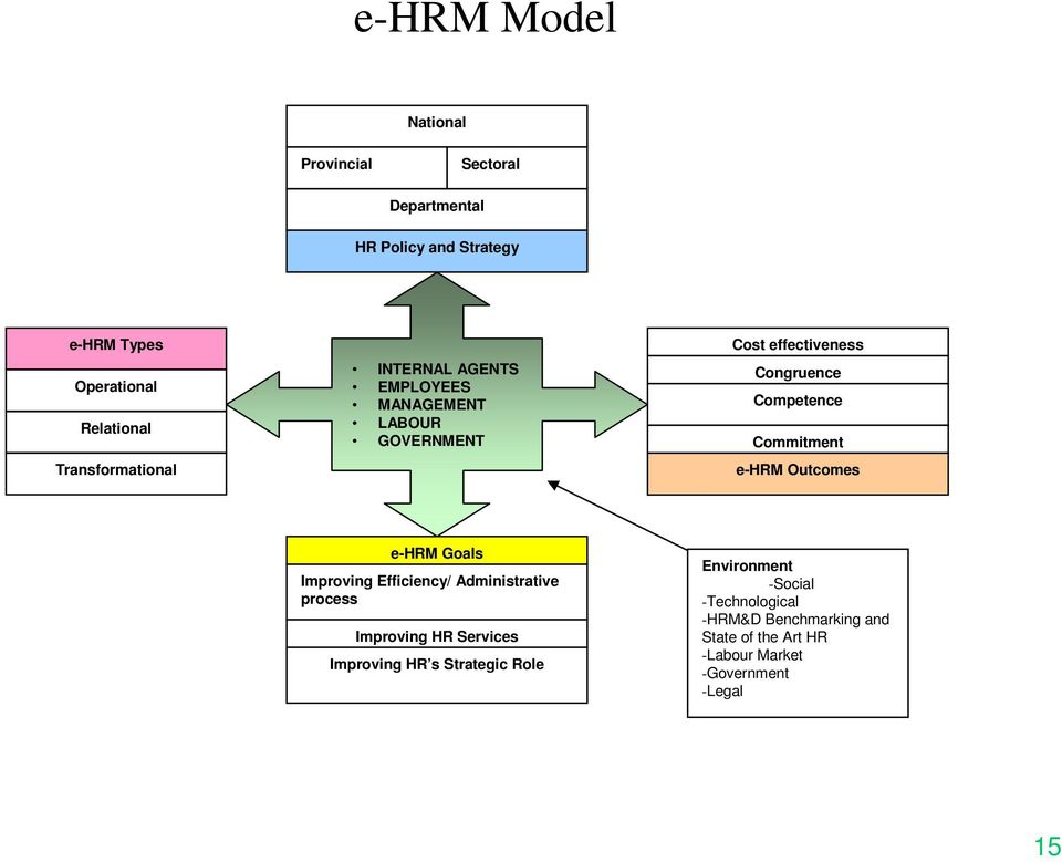 Commitment e-hrm Outcomes e-hrm Goals Improving Efficiency/ Administrative process Improving HR Services Improving HR
