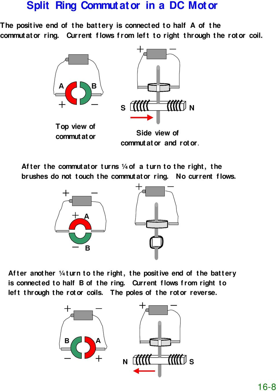After the commutator turns ¼ of a turn to the right, the brushes do not touch the commutator ring. No current flows.