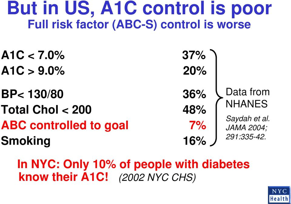 0% 20% BP< 130/80 36% Total Chol < 200 48% ABC controlled to goal 7%