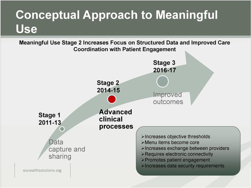 Advanced clinical processes Improved outcomes Increases objective thresholds Menu items become core Increases