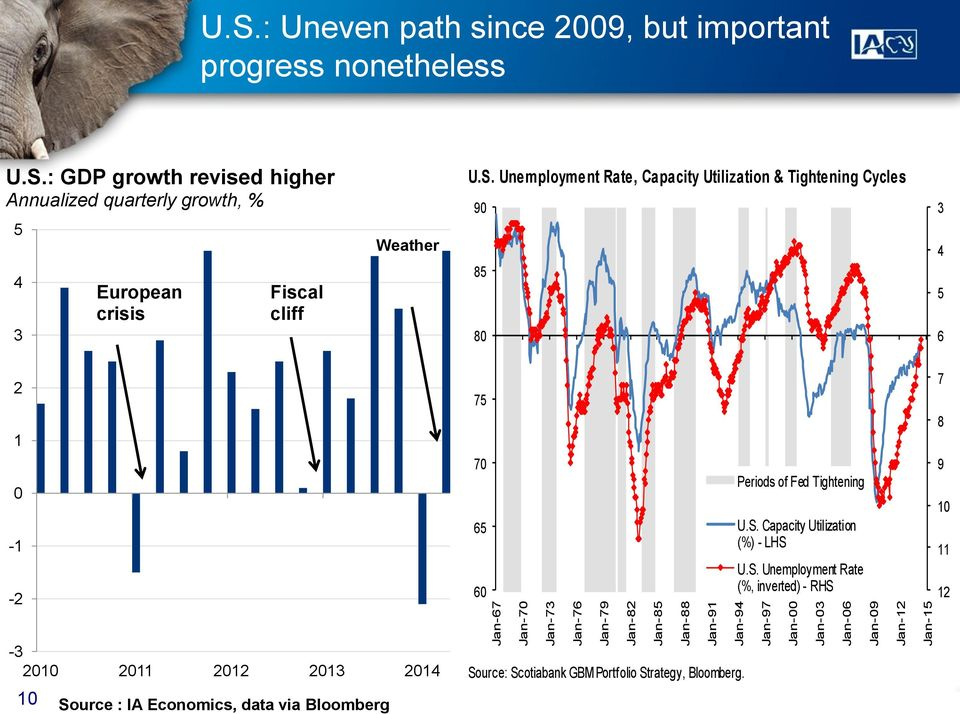 : GDP growth revised higher Annualized quarterly growth, % 5 4 3 European crisis Fiscal cliff Weather U.S.