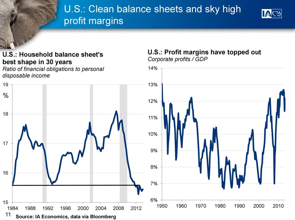 : Profit margins have topped out Corporate profits / GDP 14% 13% 12% 18 11% 10% 17 9% 16 8% 7% 15
