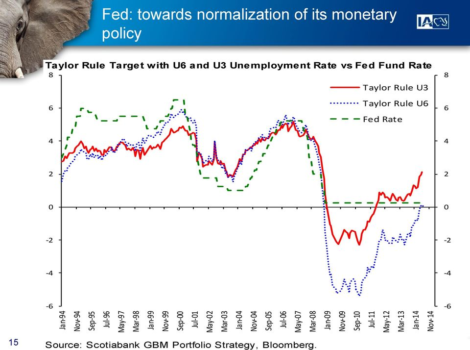 Mar-13 Jan-14 Nov-14 Taylor Rule Target with U6 and U3 Unemployment Rate vs Fed Fund Rate 8 6 Taylor Rule