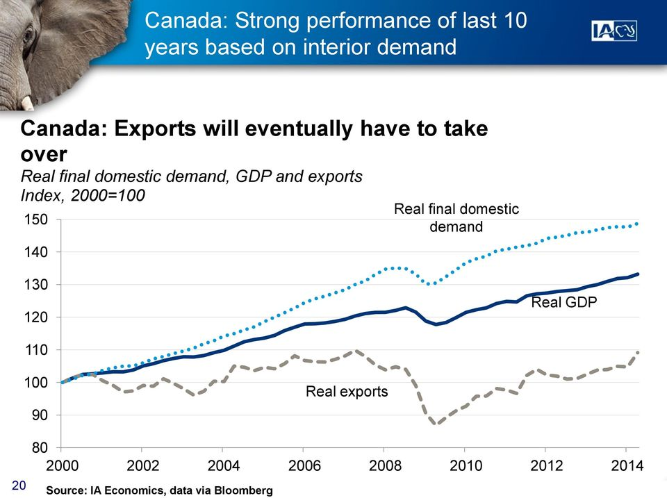 2000=100 150 140 Real final domestic demand 130 120 Real GDP 110 100 90 Real exports