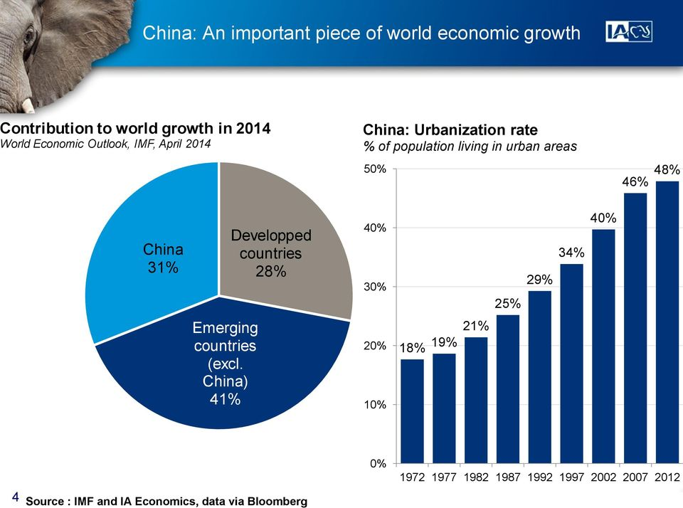 China 31% Developped countries 28% 40% 30% 25% 29% 34% 40% Emerging countries (excl.