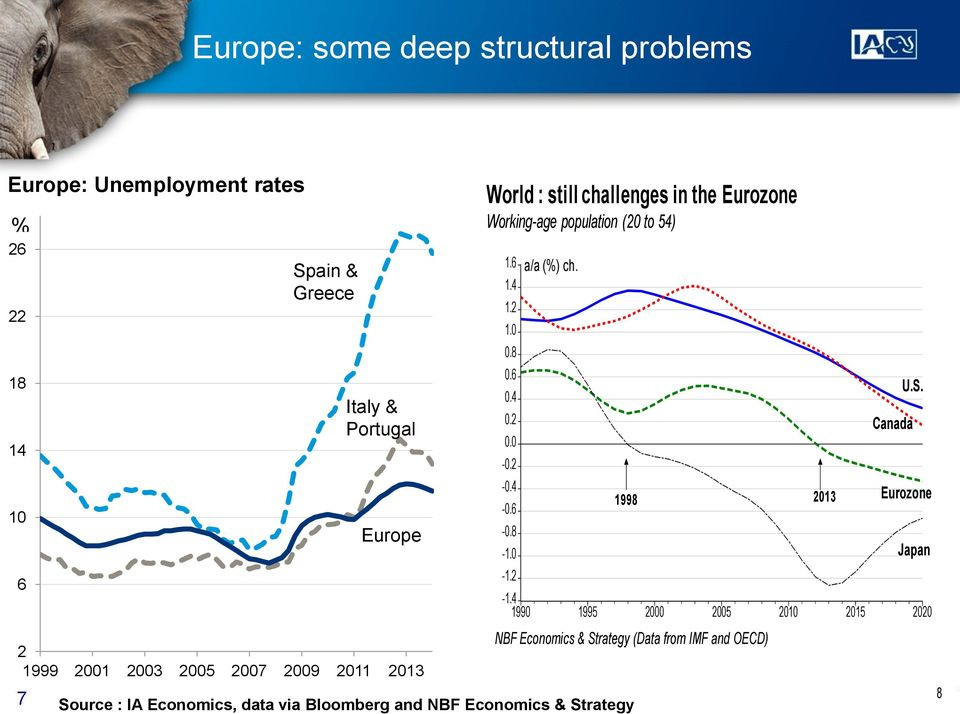 challenges in the Eurozone Working-age population (20 to 54) 1.6 1.4 1.2 1.0 0.8 0.6 0.4 0.2 0.0-0.2-0.4-0.6-0.8-1.0-1.