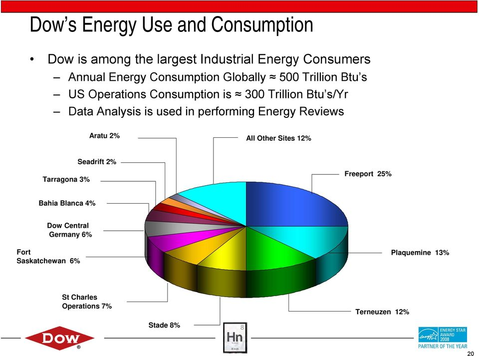 used in performing Energy Reviews Aratu 2% All Other Sites 12% Seadrift 2% Tarragona 3% Freeport 25% Bahia