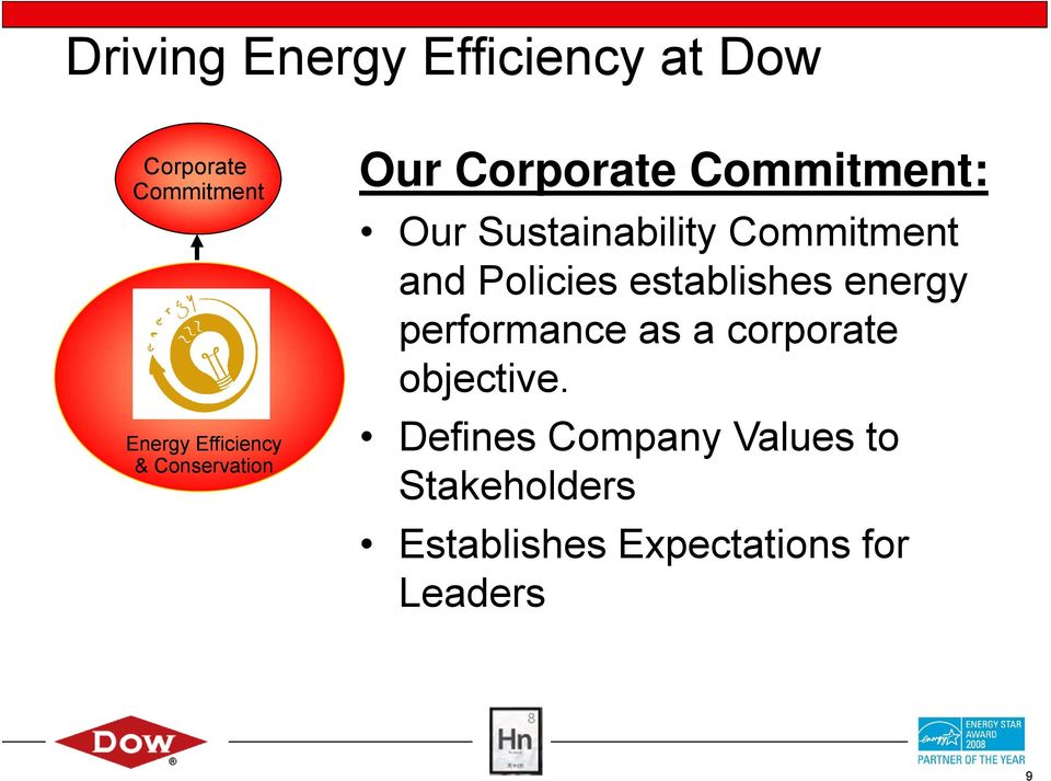 and Policies establishes energy performance as a corporate objective.