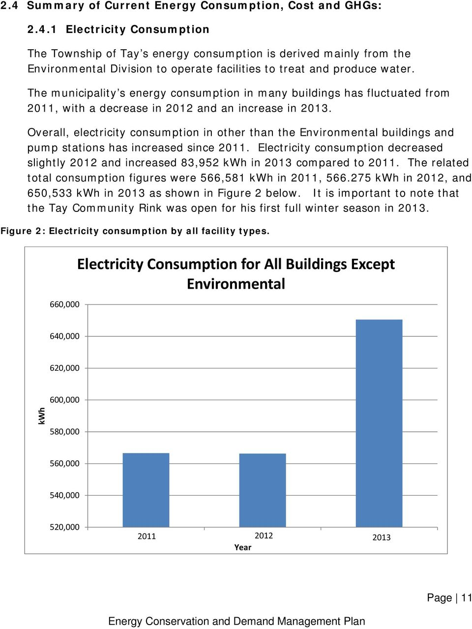 Overall, electricity consumption in other than the Environmental buildings and pump stations has increased since 2011.