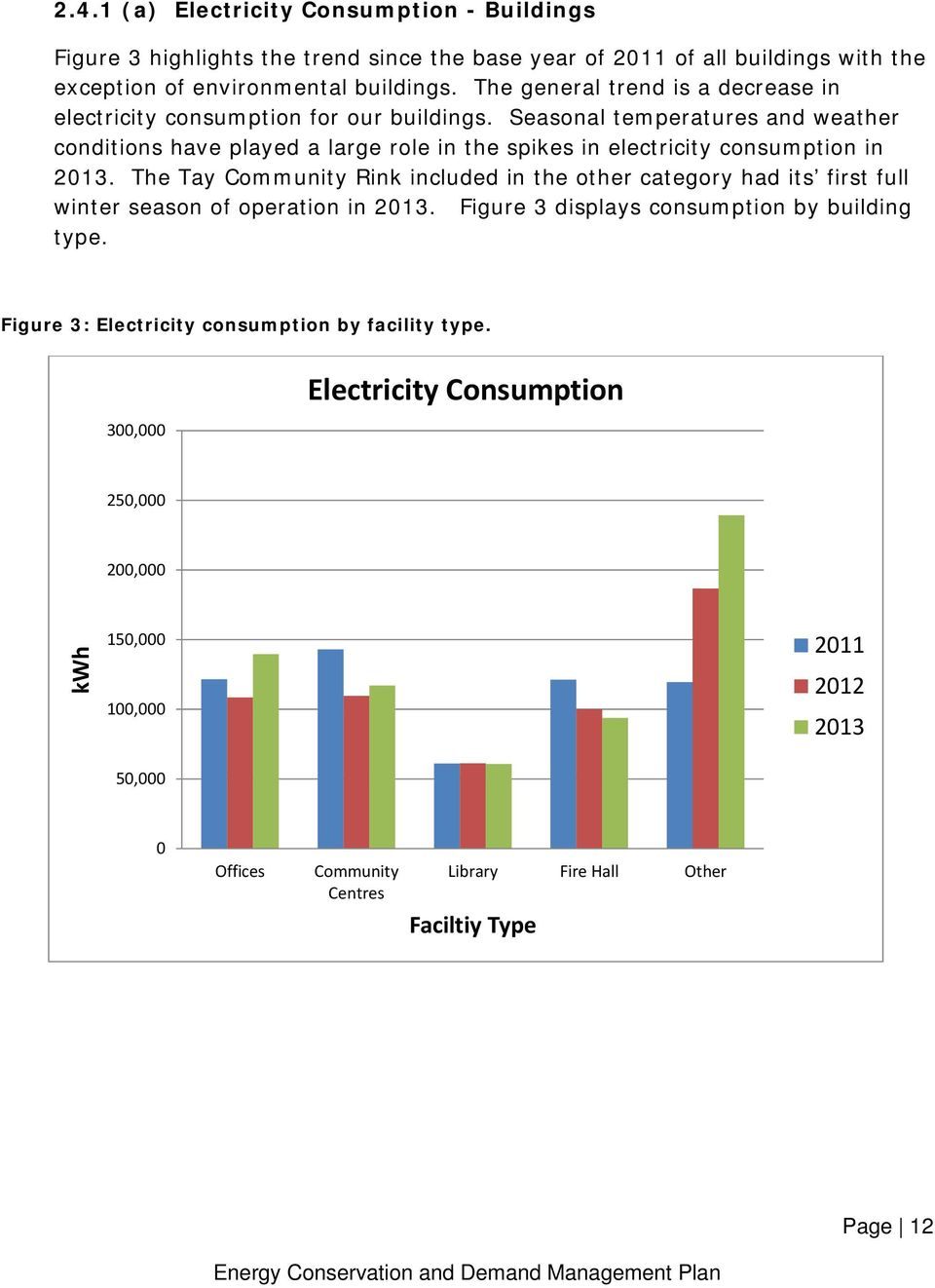 Seasonal temperatures and weather conditions have played a large role in the spikes in electricity consumption in 2013.
