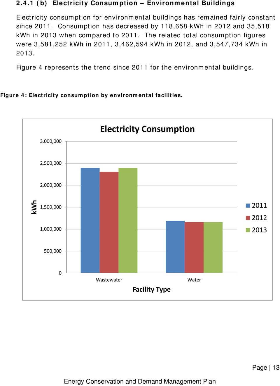 The related total consumption figures were 3,581,252 kwh in 2011, 3,462,594 kwh in 2012, and 3,547,734 kwh in 2013.