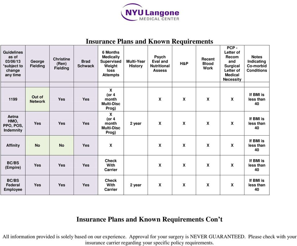 Nyu Program For Surgical Weight Loss Fees And Policy Outline Pdf