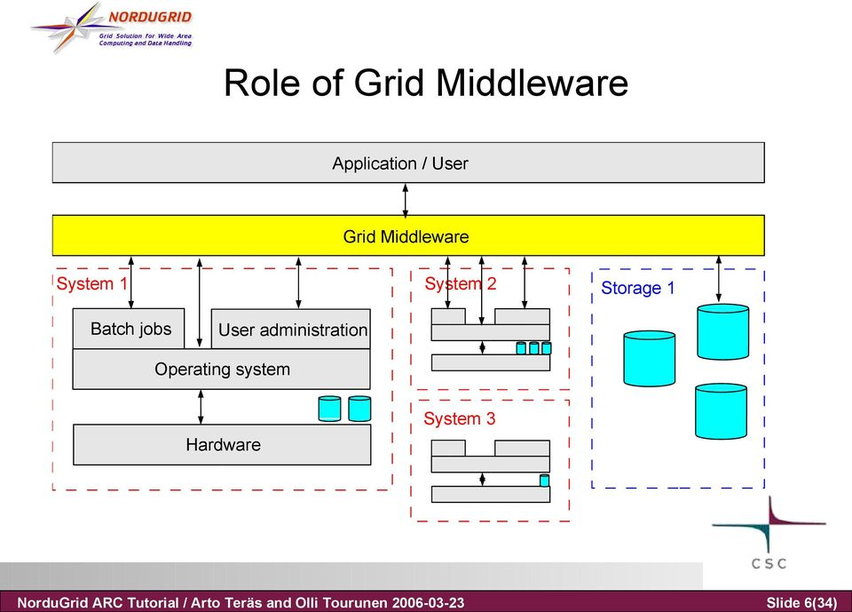 Application / User Grid Middleware System 1 System 2