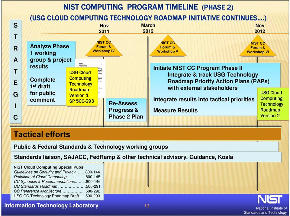 Progress & Phase 2 Plan March 2012 NIST CC Forum & Workshop V Initiate NIST CC Program Phase II Integrate & track USG Technology Roadmap Priority Action Plans (PAPs) with external stakeholders