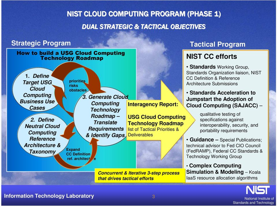Generate Cloud Computing Interagency Report: Technology Roadmap USG Cloud Computing Translate Technology Roadmap Requirements list of Tactical Priorities & & Identify Gaps Deliverables Expand CC