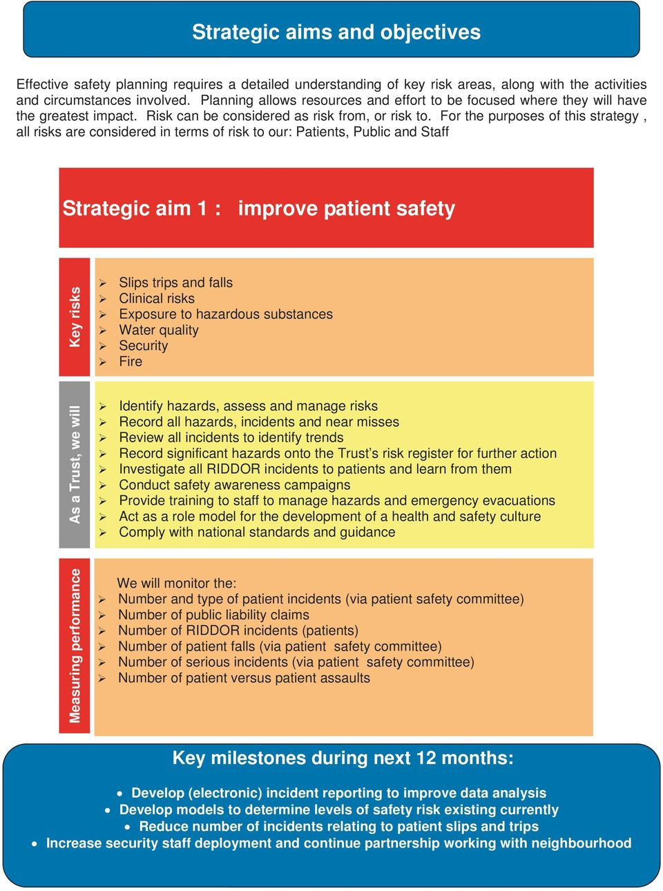 For the purposes of this strategy, all risks are considered in terms of risk to our: Patients, Public and Staff Strategic aim 1 : improve patient safety Key risks Slips trips and falls Clinical risks