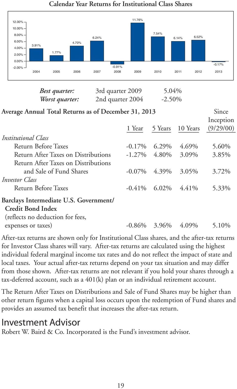 50% Average Annual Total Returns as of December 31, 2013 Since Inception 1 Year 5 Years 10 Years (9/29/00) Institutional Class Return Before Taxes -0.17% 6.29% 4.69% 5.