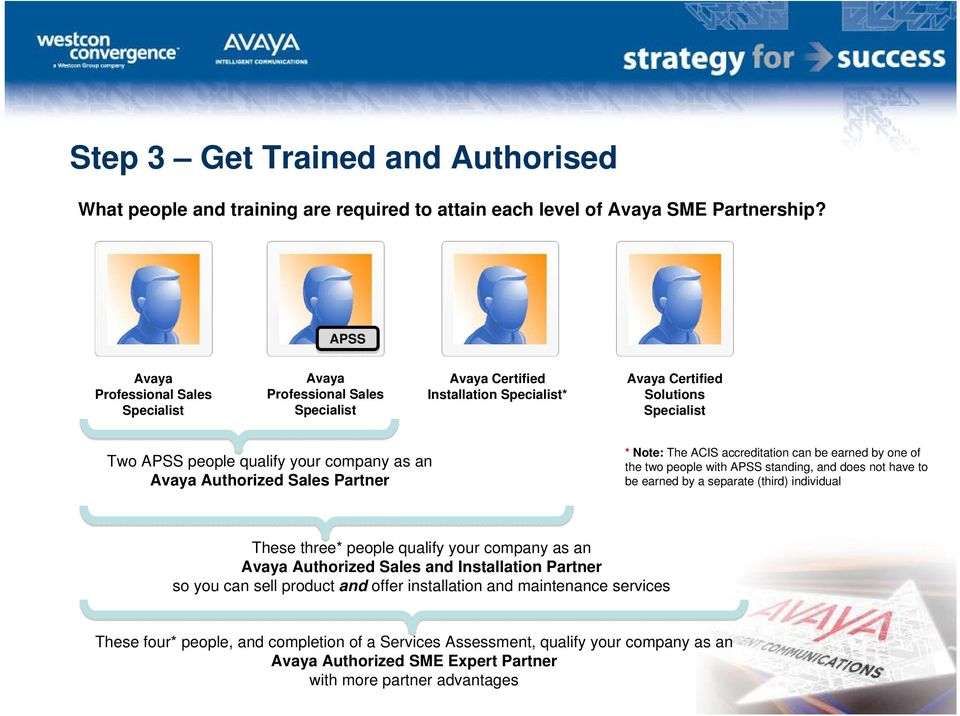 Avaya Authorized Sales Partner * Note: The ACIS accreditation can be earned by one of the two people with APSS standing, and does not have to be earned by a separate (third) individual These three*