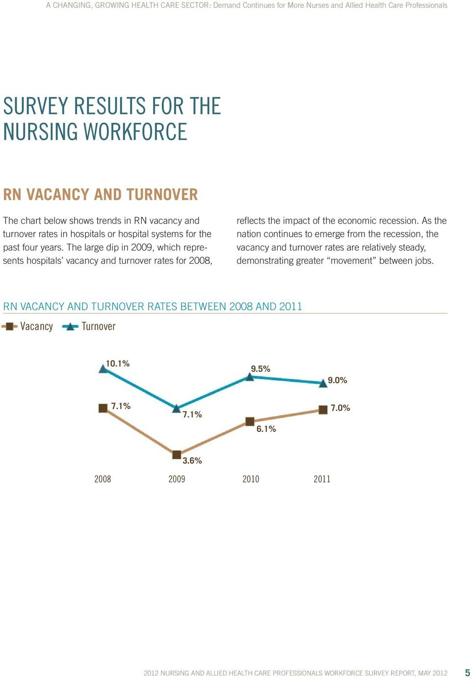 The large dip in 2009, which represents hospitals vacancy and turnover rates for 2008, reflects the impact of the economic recession.