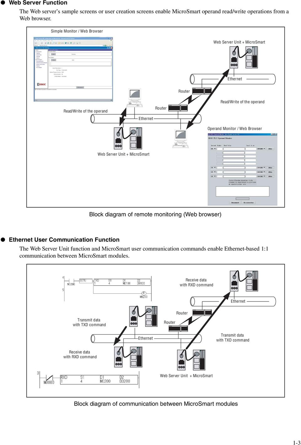 Fc9y B919 Fc4a Series Microsmart Web Server Unit Instruction Ddec V Schematic Browser Block Diagram Of Remote Monitoring Ethernet