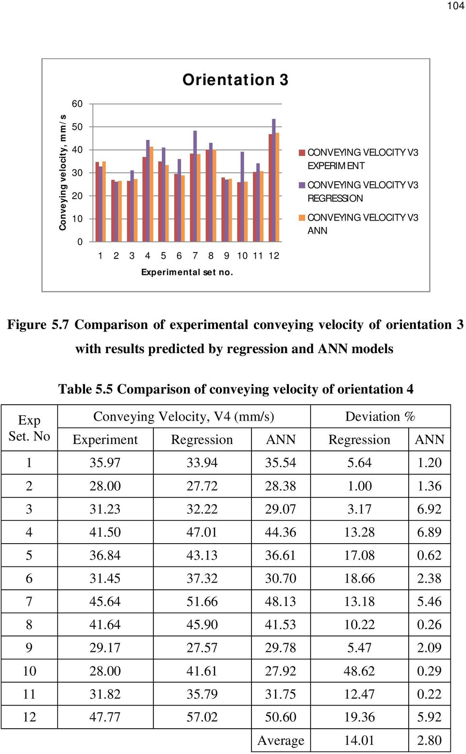 5 Comparison of conveying velocity of orientation 4 Conveying Velocity, V4 (mm/s) Deviation % Experiment Regression ANN Regression ANN 1 35.97 33.94 35.54 5.64 1.20 2 28.00 27.72 28.38 1.00 1.36 3 31.