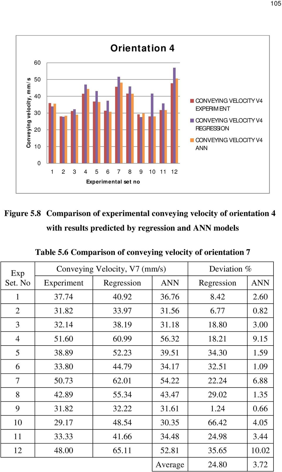 6 Comparison of conveying velocity of orientation 7 Conveying Velocity, V7 (mm/s) Deviation % Experiment Regression ANN Regression ANN 1 37.74 40.92 36.76 8.42 2.60 2 31.82 33.97 31.56 6.77 0.82 3 32.