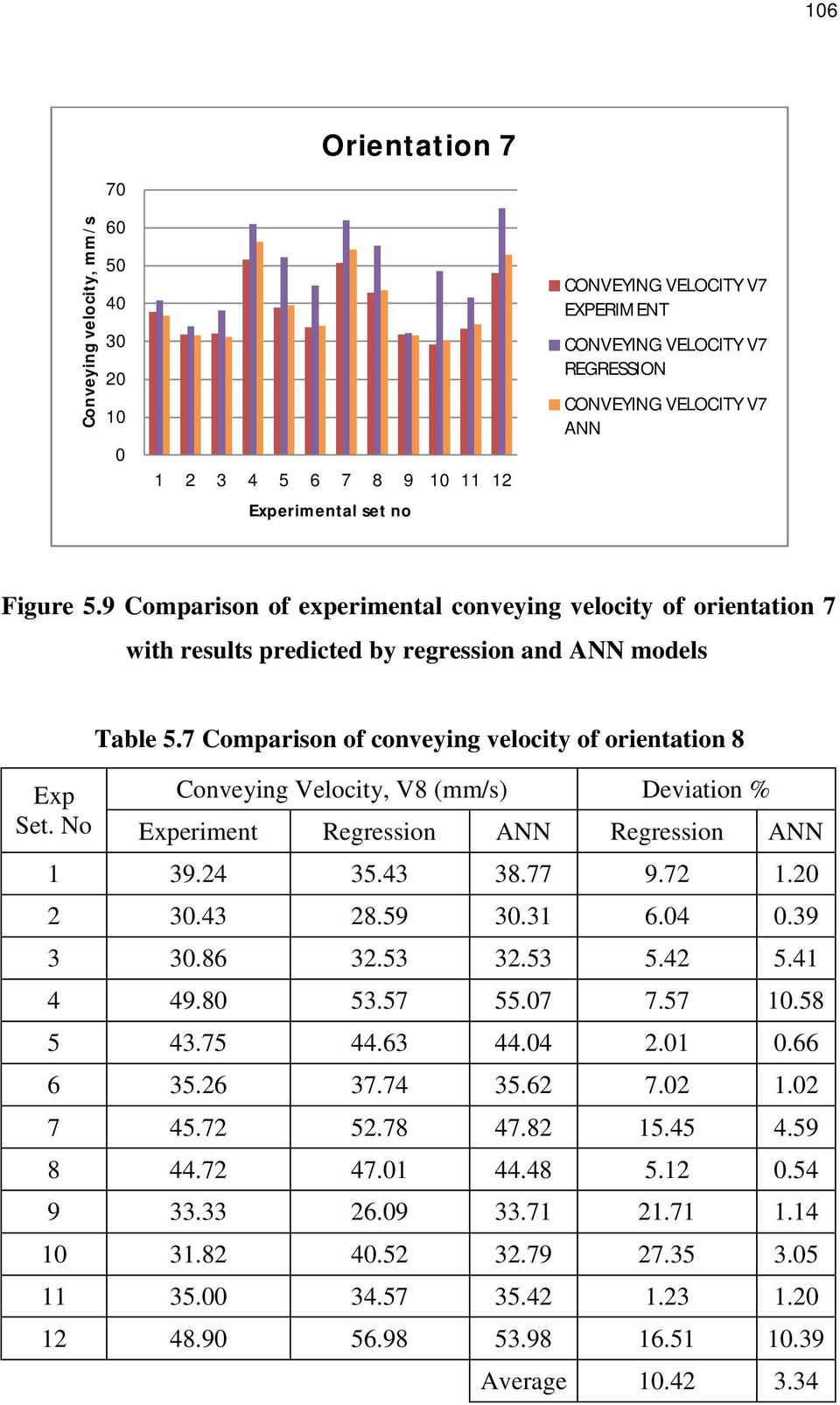 7 Comparison of conveying velocity of orientation 8 Conveying Velocity, V8 (mm/s) Deviation % Experiment Regression ANN Regression ANN 1 39.24 35.43 38.77 9.72 1.20 2 30.43 28.59 30.31 6.04 0.39 3 30.