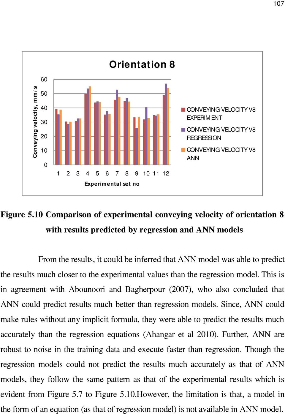 10 Comparison of experimental conveying velocity of orientation 8 with results predicted by regression and ANN models From the results, it could be inferred that ANN model was able to predict the