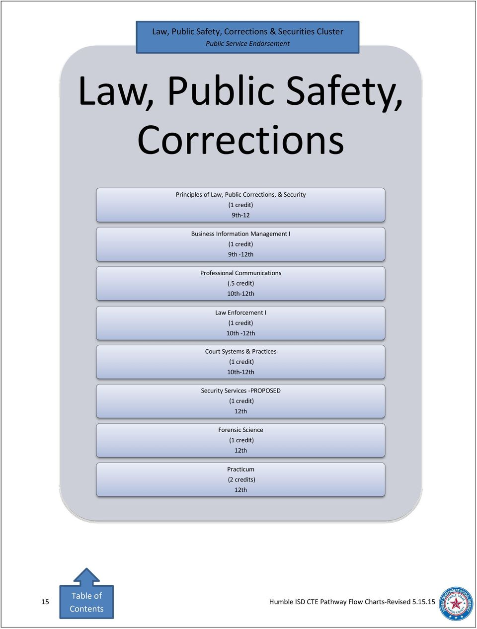 Corrections, & Security 9th-12 Law Enforcement I 10th - Court Systems &