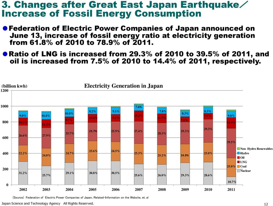(billion kwh) 1200 Electricity Generation in Japan 1000 800 600 9.0% 10.4% 10.2% 11.2% 26.6% 27.9% 10.0% 9.7% 25.7% 7.6% 8.2% 9.1% 10.8% 9.1% 13.2% 23.7% 25.9% 27.4% 7.8% 11.7% 28.3% 8.3% 7.1% 29.
