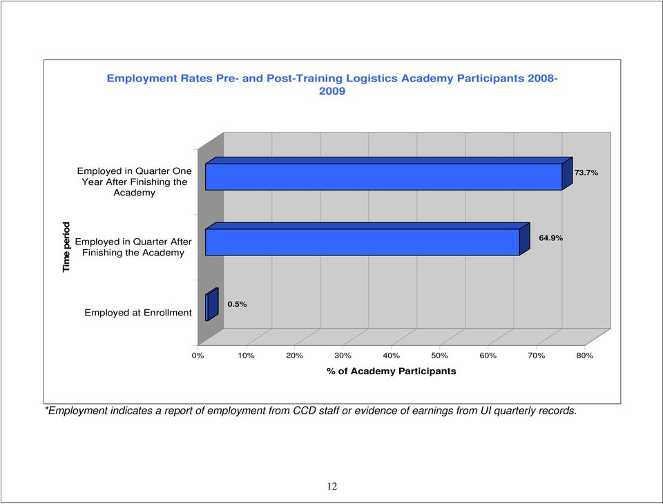 7% Time period Employed in Quarter After Finishing the Academy 64.9% Employed at Enrollment 0.