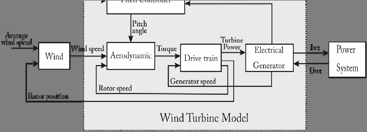 Proceedings of SIMS 50. Modeling of Energy Technology ... on