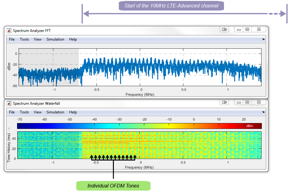 A Low Cost Desktop Software Defined Radio Design Environment