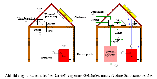 Seasonal and daily heat storage for heating & cooling of buildings - PDF