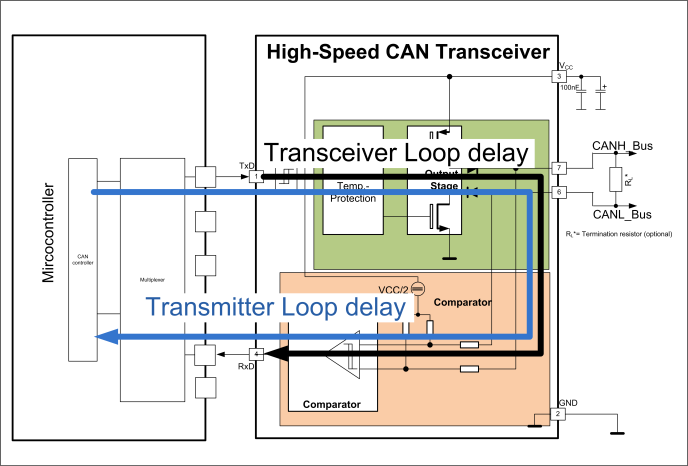 The Physical Layer in the CAN FD World - the update- - PDF