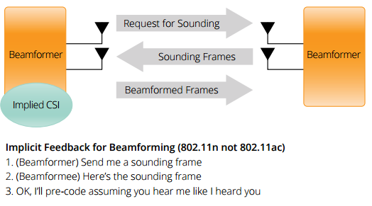 802 11AC BEAMFORMING  A New Direction for Wi-Fi - PDF
