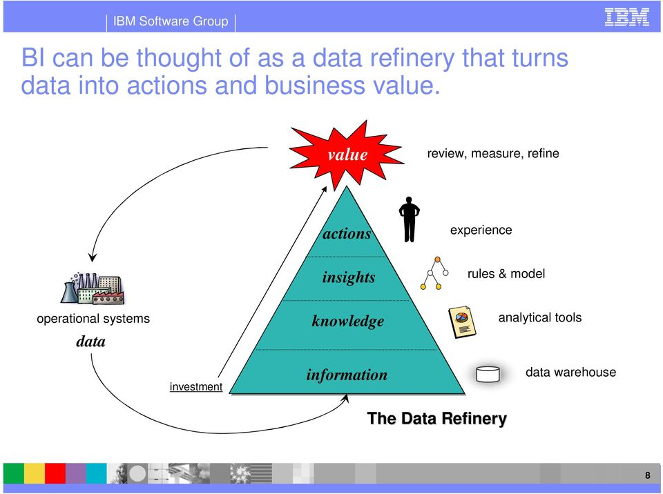 value review, measure, refine actions experience insights rules &