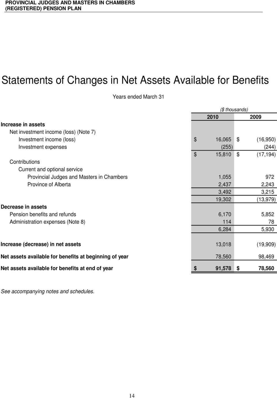 1,055 972 Province of Alberta 2,437 2,243 3,492 3,215 19,302 (13,979) Decrease in assets Pension benefits and refunds 6,170 5,852 Administration expenses (Note 8) 114 78 6,284 5,930 Increase