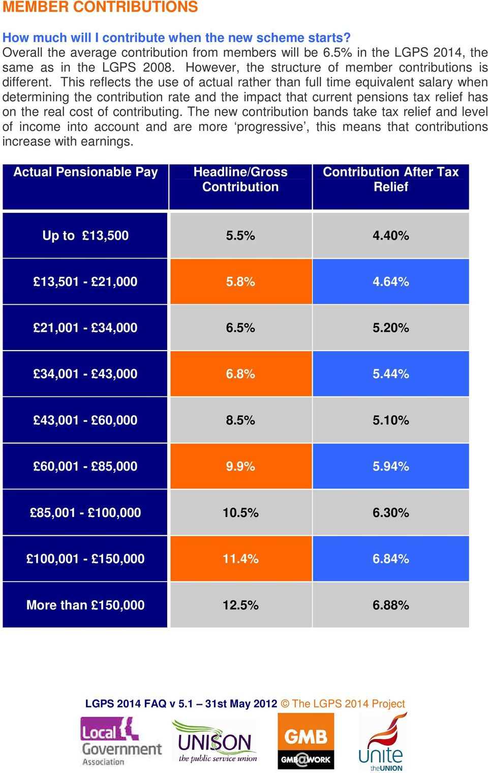 This reflects the use of actual rather than full time equivalent salary when determining the contribution rate and the impact that current pensions tax relief has on the real cost of contributing.