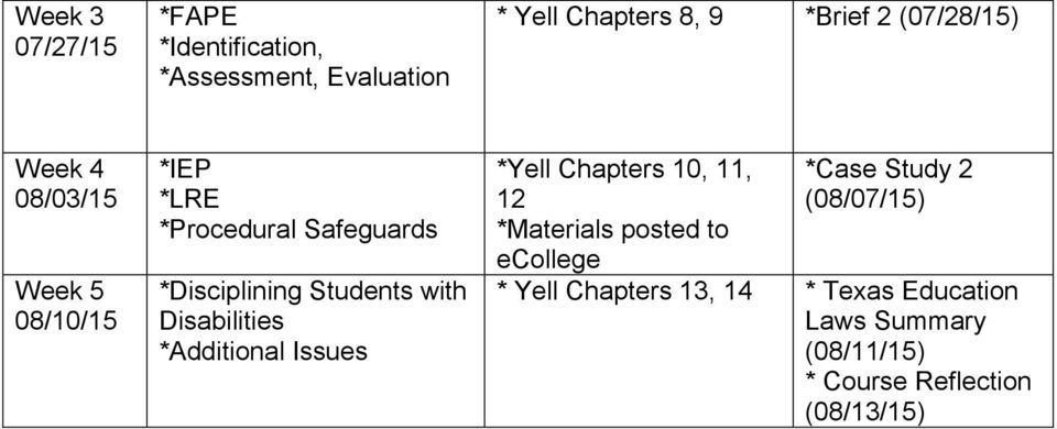 with Disabilities *Additional Issues *Yell Chapters 10, 11, 12 *Materials posted to ecollege *Case