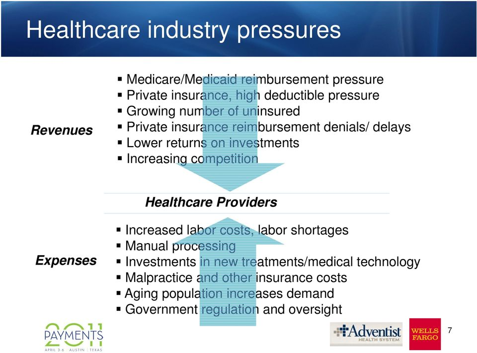 competition Healthcare Providers Expenses Increased labor costs, labor shortages Manual processing Investments in new
