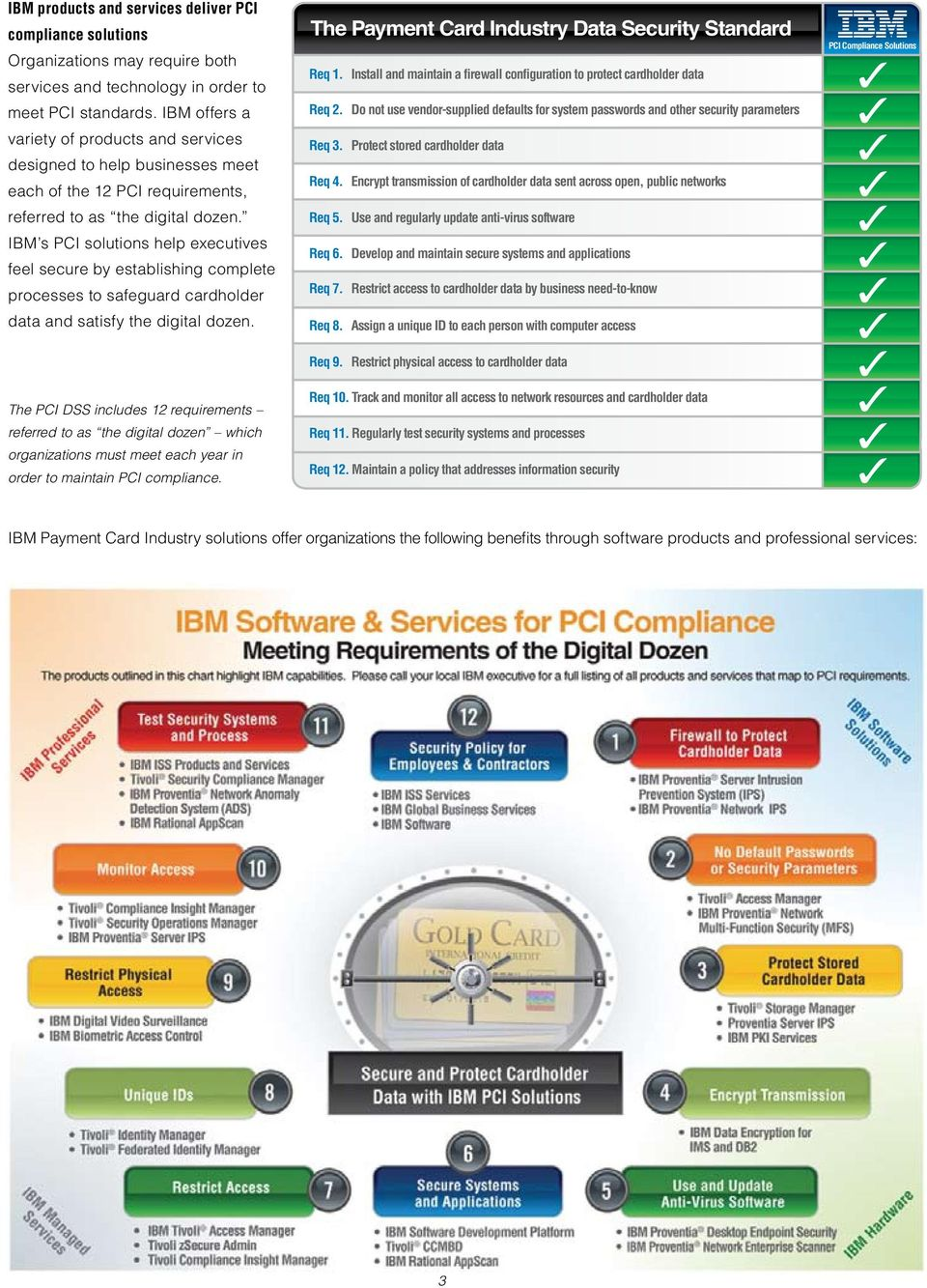 IBM s PCI solutions help executives feel secure by establishing complete processes to safeguard cardholder data and satisfy the digital dozen.