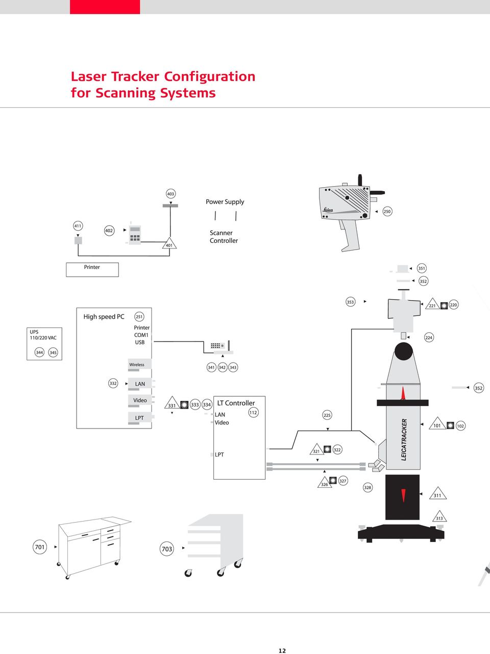 Leica Geosystems Metrology Accessories Catalog Pdf Laptop Repair Manual Schematics Boardview Datasheet Block Diagram 11 Laser Tracker Configuration For Scanning Systems 12