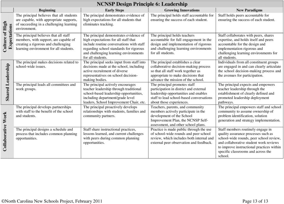 NCNSP Design Principle 6: Leadership The principal demonstrates evidence of The principal holds staff accountable for high expectations for all students that ensuring the success of each student.