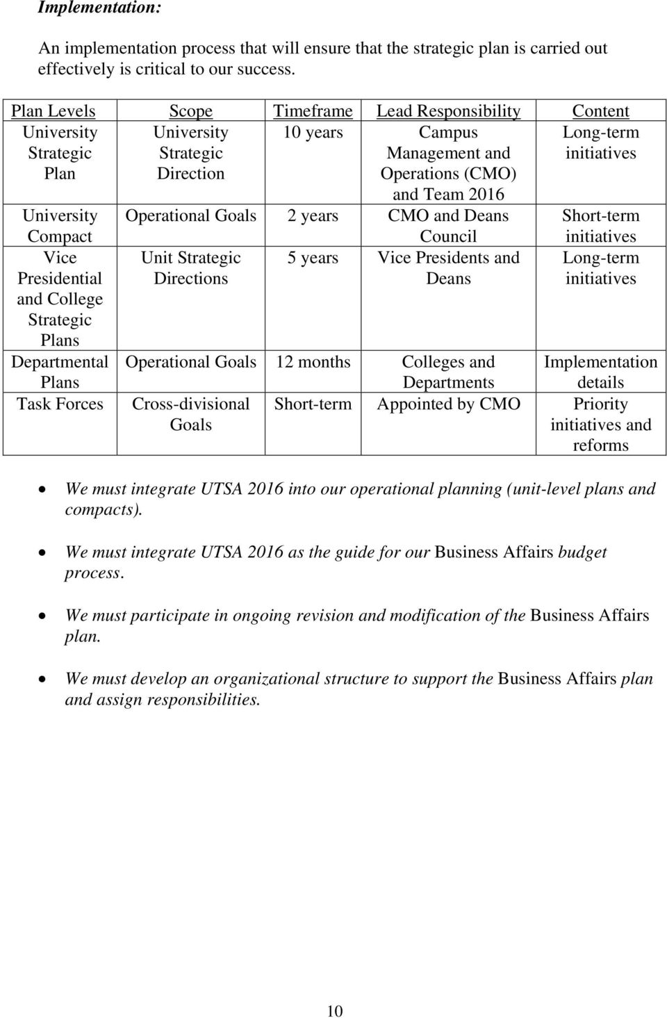 University Operational Goals 2 years CMO and Deans Short-term Compact Vice Presidential and College Strategic Plans Departmental Plans Task Forces Unit Strategic Directions Council 5 years Vice